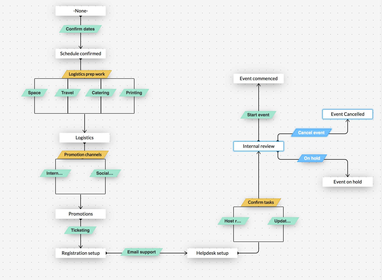 Parallel transitions - blueprint 3.0